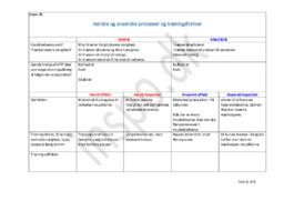 Forskel på Aerob & Anaerob | Idræt Opgave