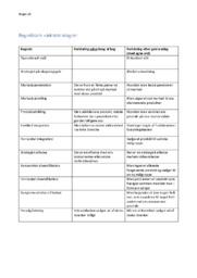 Vækststrategier Begrebsark | Afsætning Noter